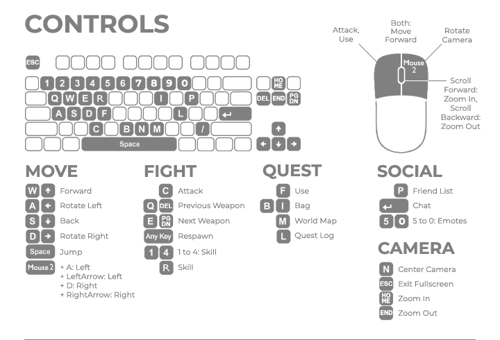 Controls for MilMo
